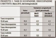 Tassi di occupazione, disoccupazione e inattività. Marzo 2015