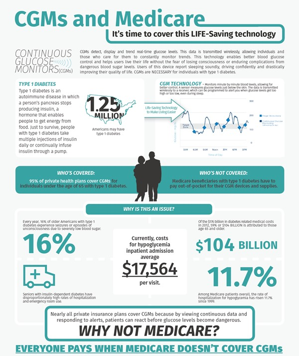 Medicare-CGM Infographic