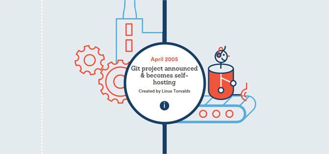Infografía sobre los 10 años del nacimiento de Git