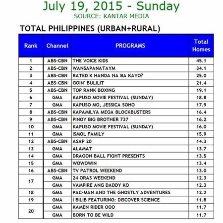 Kantar Media National TV Ratings - July 19, 2015
