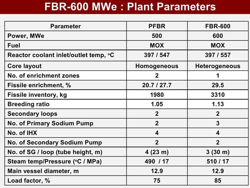 PFBR-FBR-600-Fast-Breeder-Nuclear-Reactor-Comparison