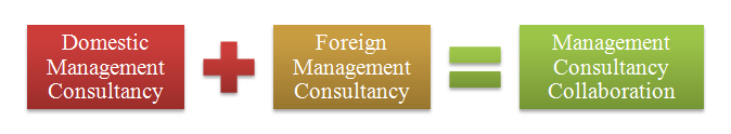 management consultancy collaboration