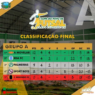 A - I COPA DO POVO DE FUTSAL - CLASSIFICAÇÃO FINAL