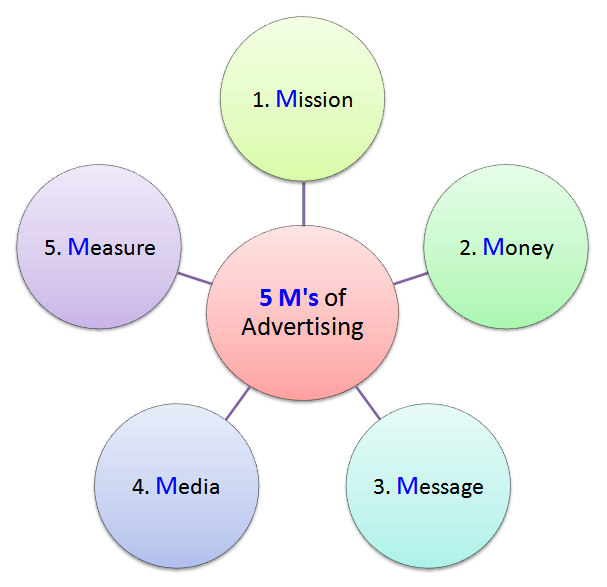 5m Advertising In Marketing Management Iibm Lms