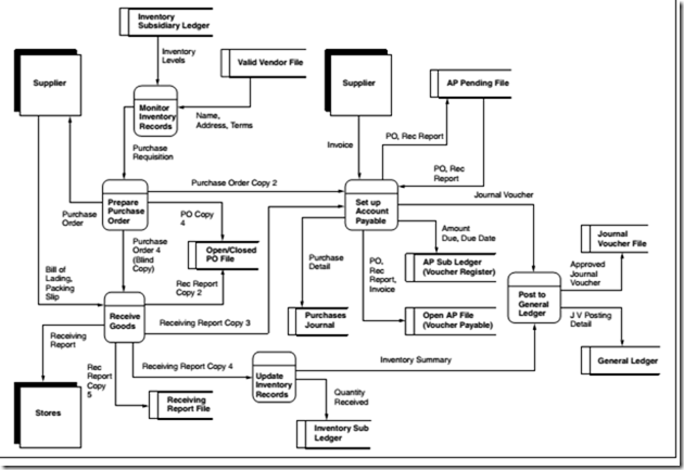 image - Expenditure Cycle Data Flow Diagram