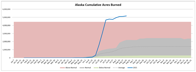 Alaska cumulative acres burned in wildfire, week of 26 August 2015, compared with average. Graphic: Northwest Interagency Coordination Center