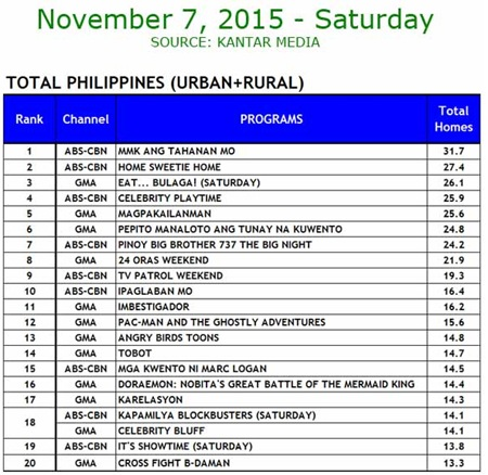 Kantar Media National TV Ratings - Nov. 7, 2015