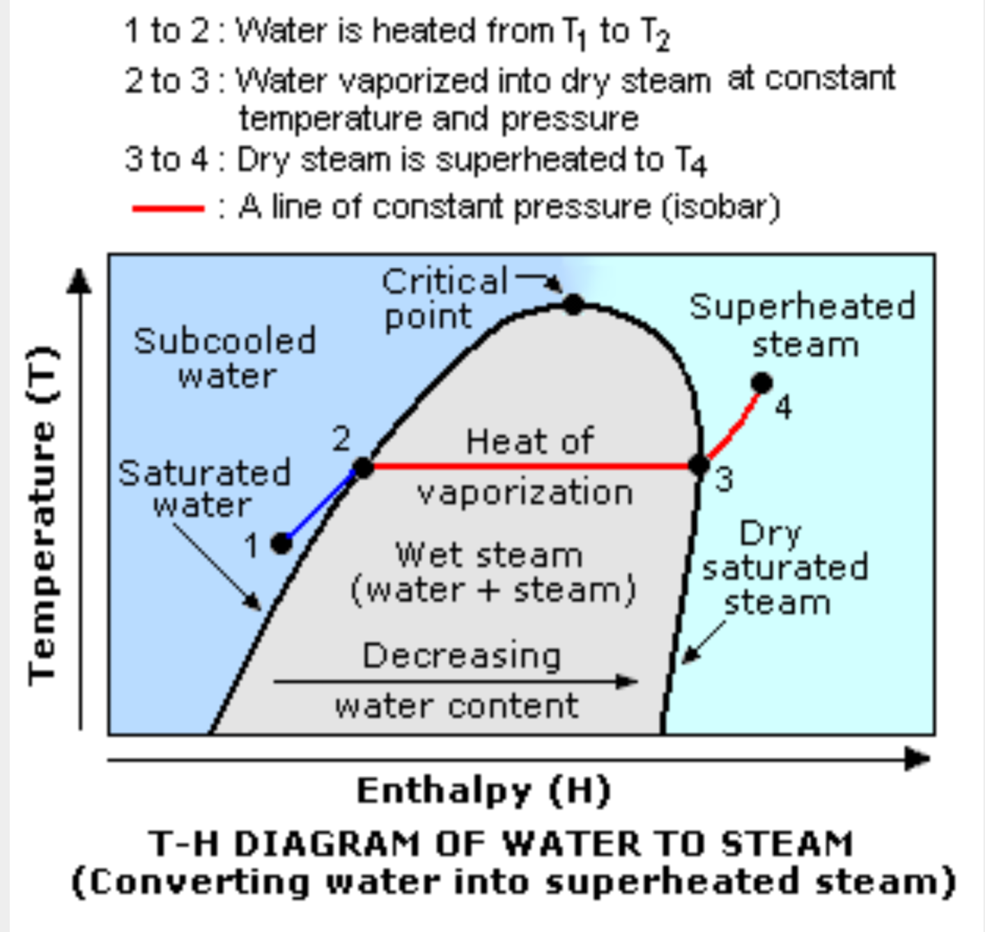 enthalpy of vaporization of water analysis engineering essay Chemical thermodynamics example 92 the element mercury, hg, is a silvery liquid at room temperature the normal freezing point of mercury is -389ºc, and its molar enthalpy of fusion is δhfusion = 229 kj/mol.