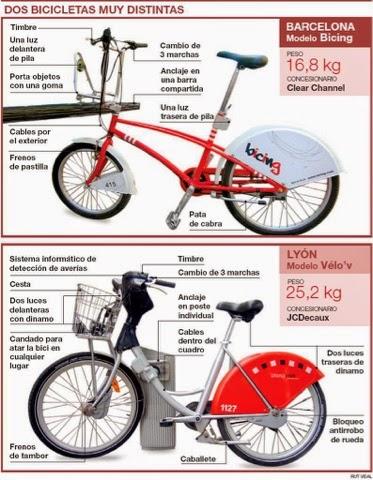 bicicletas urbanas bicing velo'v barcelona paris sevilla zaragoza