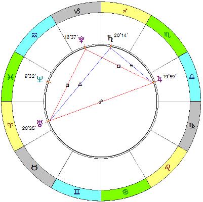 Тау-квадрат Юпитер-Уран-Плутон (+ влияние Сатурна)