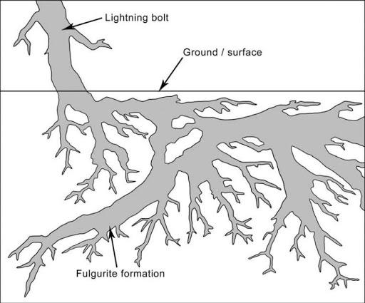 6.5  hollow sand coated fulgurite from Sahara Desert in Boujdour Province. Photo credit  sc 1 st  Amusing Planet & Fulgurite: What Happens When Lightning Strikes Sand | Amusing Planet azcodes.com