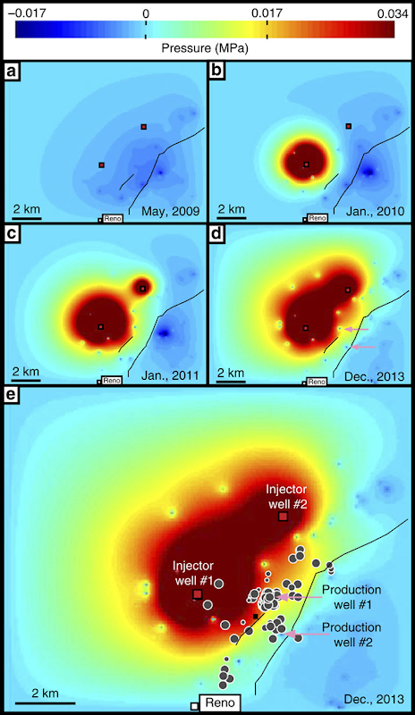 Map view of modelled excess pressures at a depth of ~2,500 m for May 2009 (a), January 2010 (b), January 2011 (c) and December 2013 (d,e). The model uses average monthly reported water injection rates and the Dupuit–Theim equation to estimate bottom-hole pressure values. Pressure above hydrostatic averages 0.58 MPa for injector well #1 and 0.28 MPa for injector well #2 during injection. Ellenburger permeability is assumed constant at 5 × 10−14 m2; boundary conditions are open along the side and closed at the top and bottom. We apply an average rate of brine production based directly on reported TRC G-10 water production values for the 70 largest water producing production wells in the region. The images show the system before injection (a) through the onset of seismicity (e). Black lines, the NEFZ location at the top of the Ellenburger formation; red squares, injector locations; pink arrows, approximate location of two large brine production wells that are located both near the faults and near reported earthquakes swarms within the Ellenburger (grey circles with white outlines). Note that the most significant amount of brine removal occurs along the fault trend (a). Graphic: Hornbach, et al., 2015