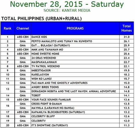 Kantar Media National TV Ratings - Nov. 28, 2015