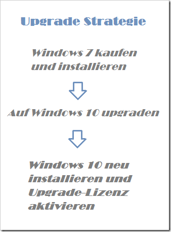 Windows 10 durch Upgrade online erwerben