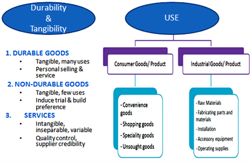 Classification of products on the basis of Durability & tangibility