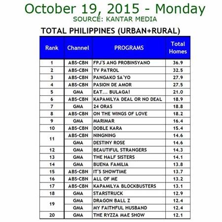 Kantar Media National TV Ratings - Oct. 19, 2015
