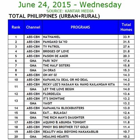 Kantar Media National TV Ratings - June 24, 2015