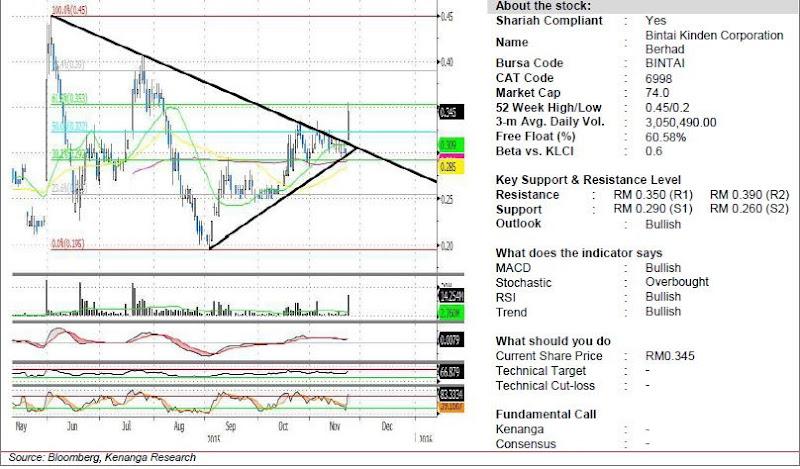 bintai analysis