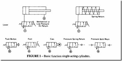 applied pneumatics circuit analysis hydraulics and pneumatics rh machineryequipmentonline com air cylinder schematic symbol Pneumatic Air Cylinders Diagrams