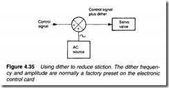 Control valves-0117