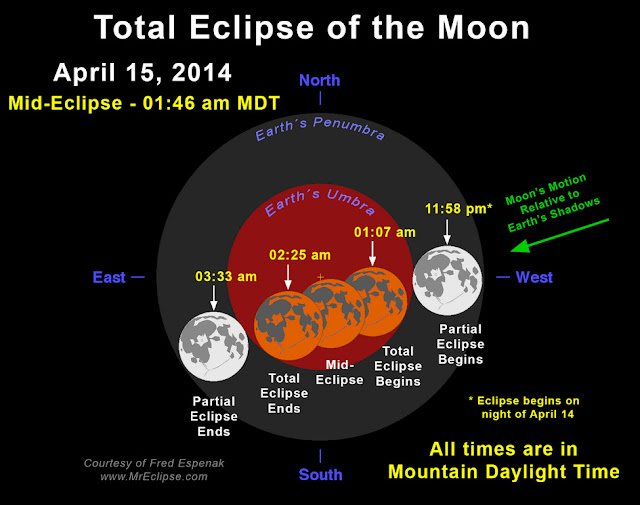 Diagram of the April 14 / 15, 2014 total lunar eclipse. Click for a larger view. ( Fred Espenak, http://www.MrEclipse.com)