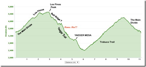 yaeger mesa with notes