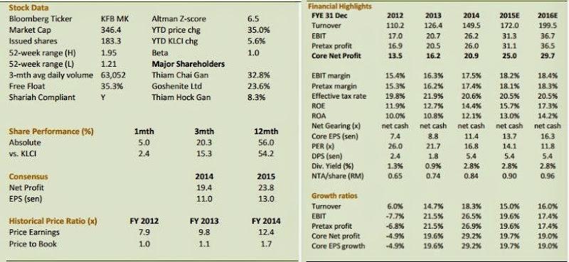 kawan_food_financial_data