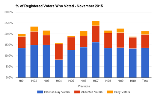 2015-11 Percentage of Registered Voters Who Voted