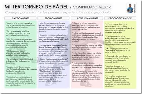 Mi primer Torneo de Pádel: consejos sencillos para afrontar la experiencia competitiva por Rafa Guerrero