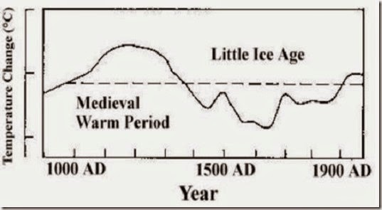 Global temperature from 1000 AD
