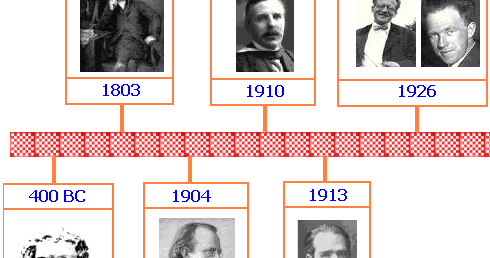 Athira S: Atomic Theory Timeline