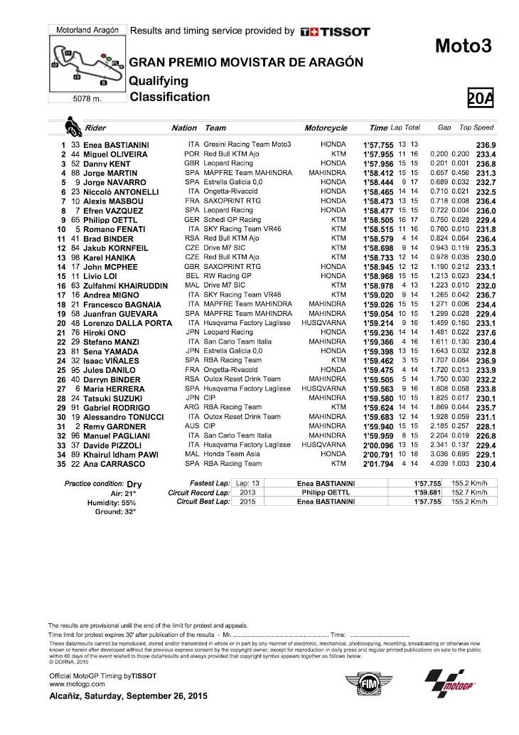 moto3-qp-2015aragon.jpg