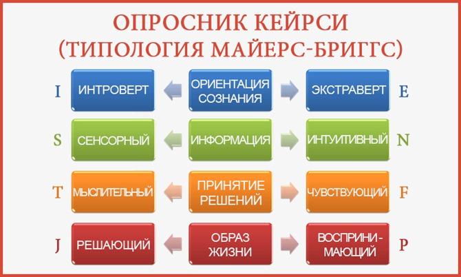 Тест на тип особистості (Маєрс-Бріґґс, MBTI)