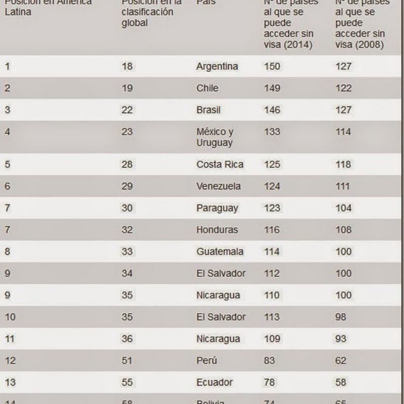 ¿Cuáles son los pasaportes de América Latina que más poder tienen?