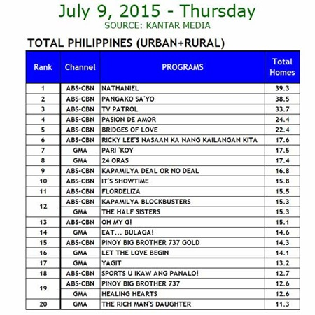Kantar Media National TV Ratings - July 9, 2015