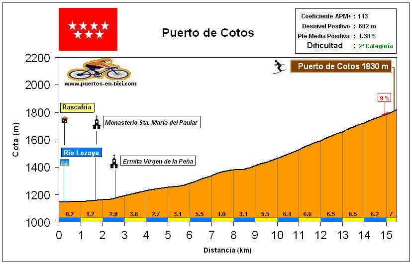 Altimetría Perfil Puerto de Cotos