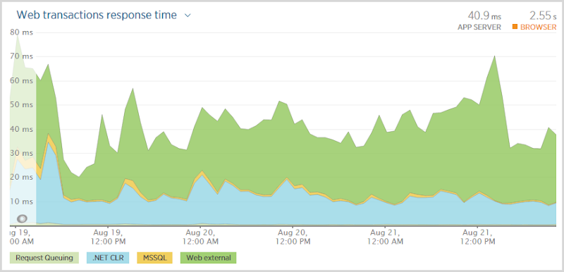 Web trasnaction times steady at an average of 40.9ms