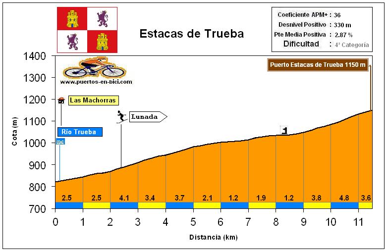 Altimetría Perfil Estacas de Trueba