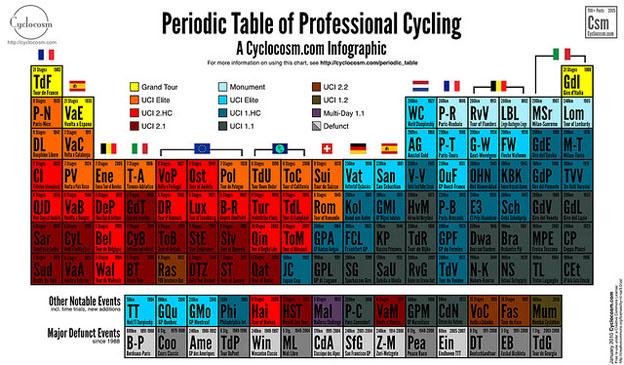 Tabla Periódica del Ciclismo Profesional