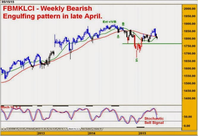 FBM KLCI Weekly - Firmer Dow lifts the FBMKLCI