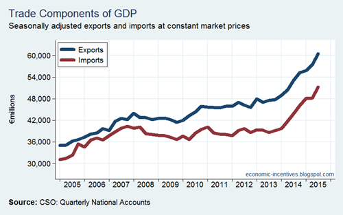 Trade Components of GDP