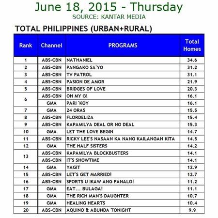 Kantar Media National TV Ratings - June 18, 2015