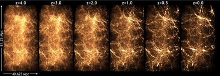 a evolução do Universo na simulação Q Continuum