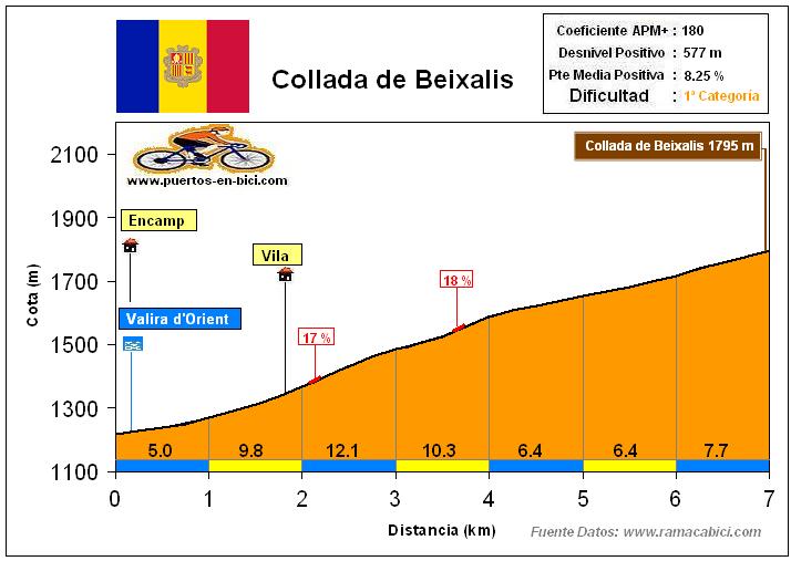 Altimetría Perfil Collada de Beixalís
