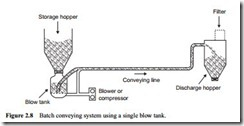 Review of pneumatic conveying systems-0015