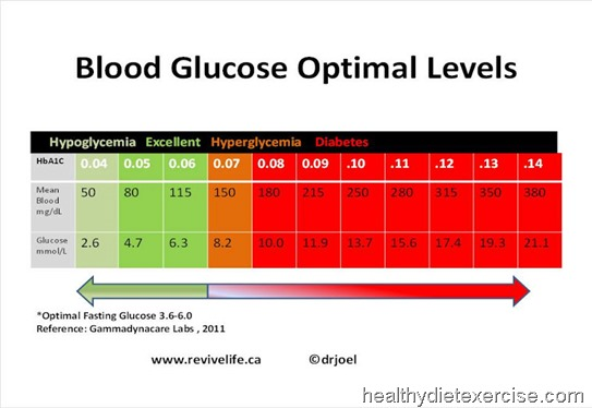 blood-glucose-optimal-levels-chart-cheat-sheet-diabetics-print-friendly-poster