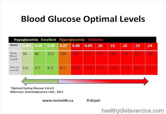 blood-glucose-optimal-levels-chart-cheat-sheet-diabetics-print-friendly-poster