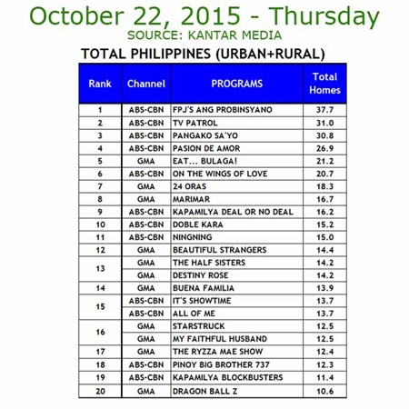 Kantar Media National TV Ratings - Oct. 22, 2015
