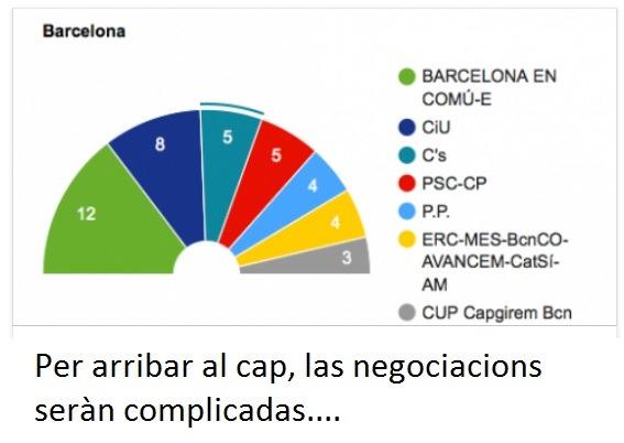 resultas de Barcelona