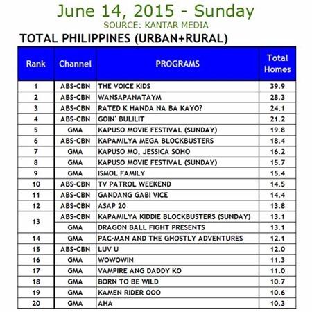 Kantar Media National TV Ratings - June 14, 2015